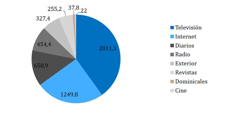 Gráfico Circular de la inversión publicitaria en España 2015 y 2016