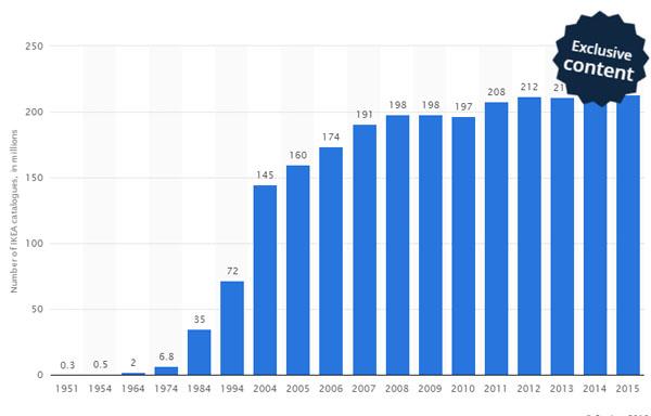 Evolución en un gráfico de los catálogos de IKEA desde 1964 hasta 2015