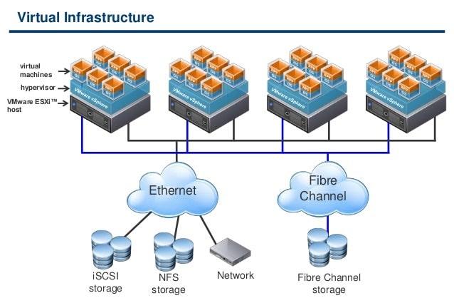 virtual-infrastructure-overview-6-638 de VMware vSphere